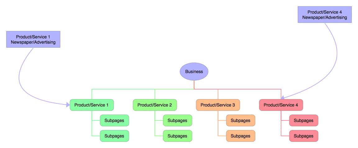 possible example of Multiple Domains for one website